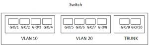 PRincipskiss Switch VLAN